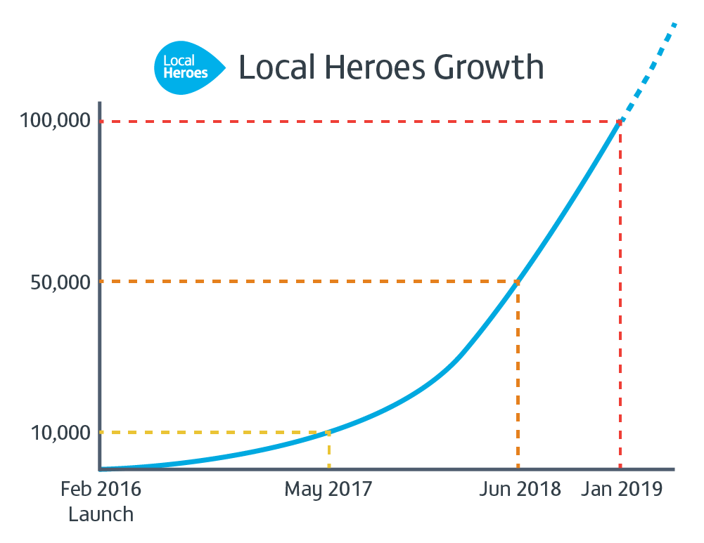 Graph showing the growth of Local Heroes
