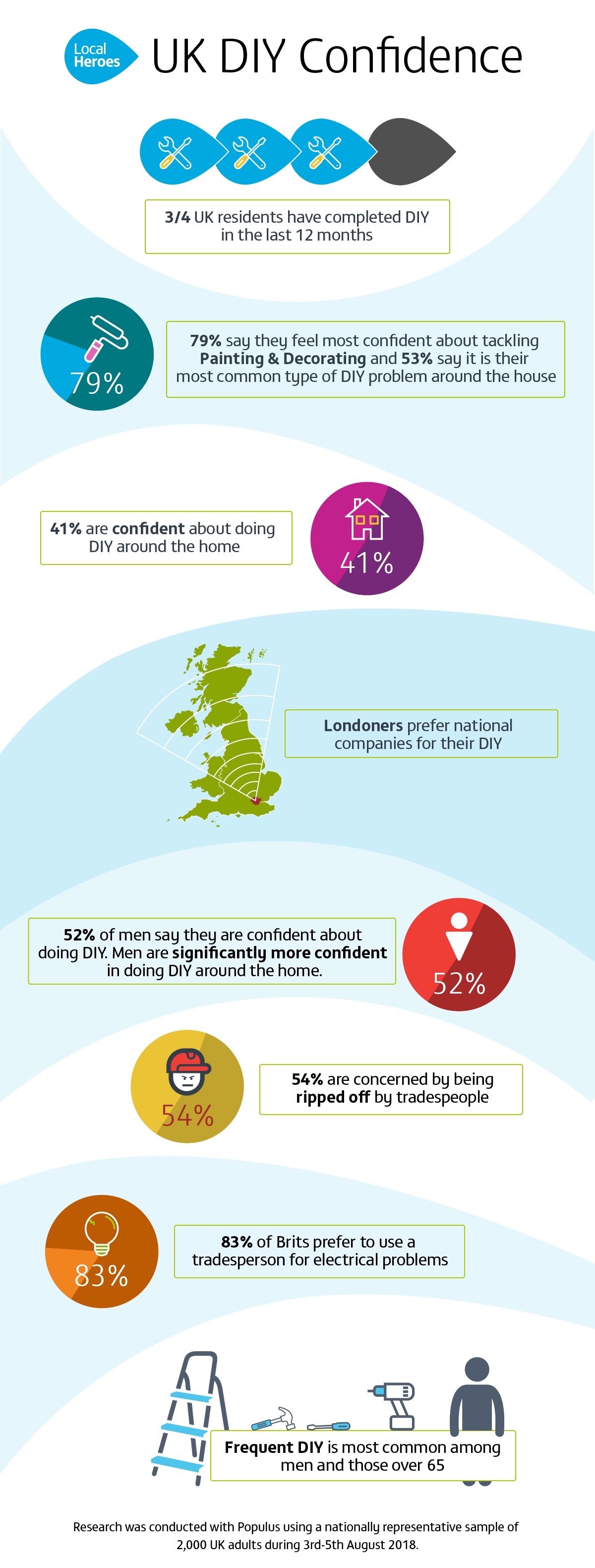 An infographic showing the confidence British people have when tackling DIY