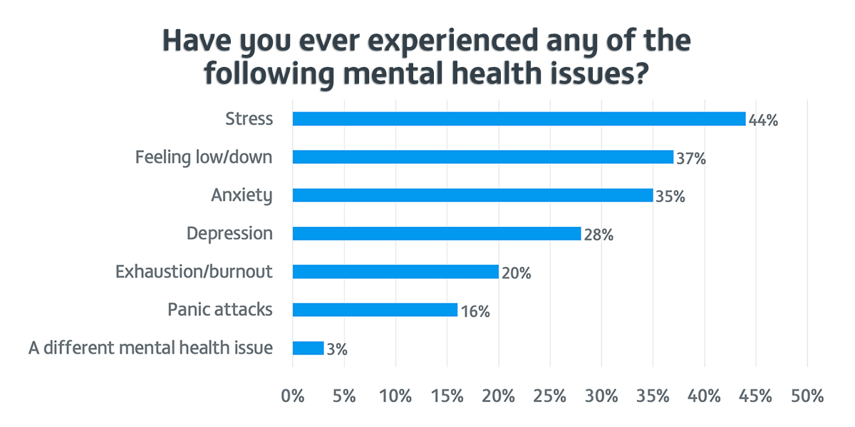 Mental Health in Tradespeople results graph