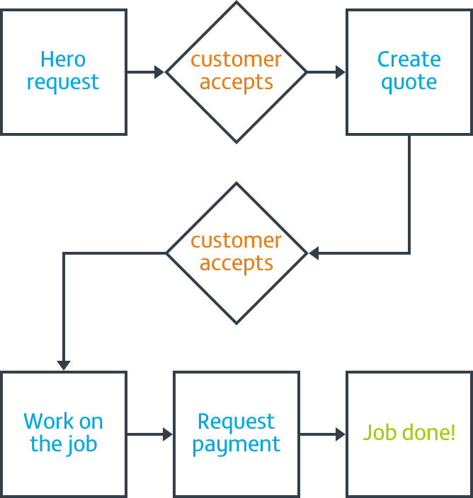 flow chart showing Local Heroes job progress